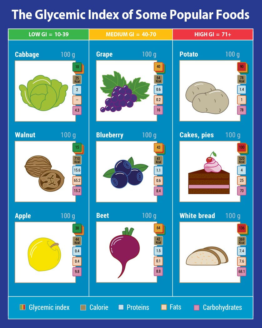 Glycelmic Index of Some Popular Foods.