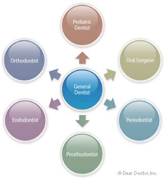 Dental referrals
