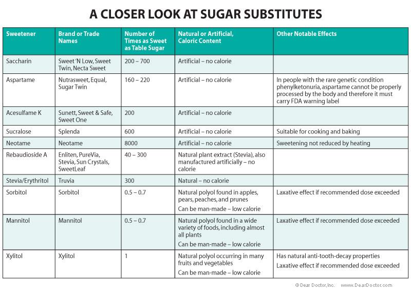 Online dating sites dangers of artificial sweeteners