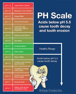 PH scale - acids below 5.5 cause tooth decay.