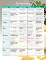 Vitamins Chart.