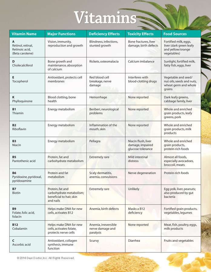 chart of vitamins: Vitamins and dietary supplements what every consumer should know